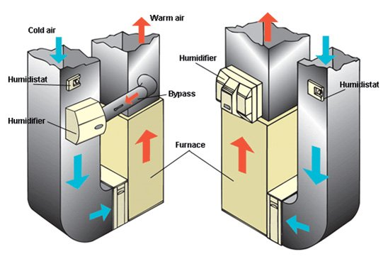 How Do Hvac Humidifiers Work St Louis Hvac Tips Amp Faqs