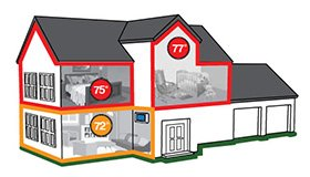 The Pros Cons Of Multi Zone Heating And Cooling